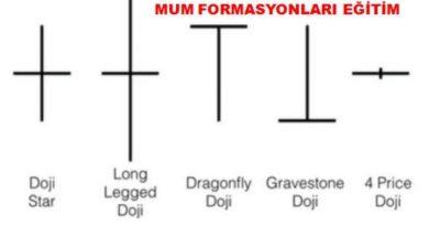 Mum Formasyonlar Eğitim (En Güvenilir Mum Formasyonları)
